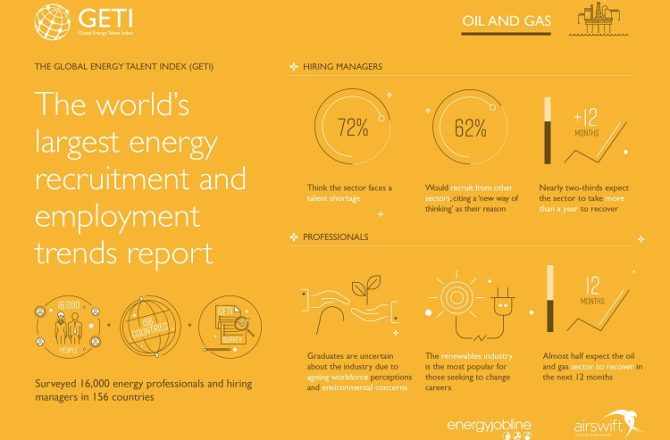 Largest Energy Recruitment Trends Report Reveals Expectation Gap