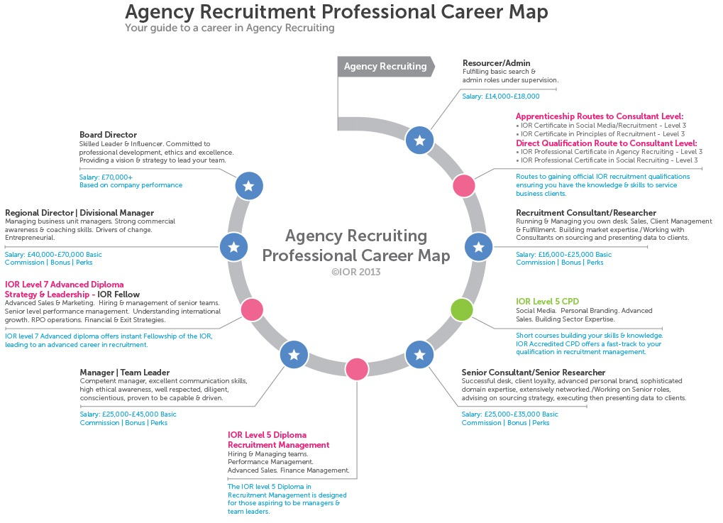 the cipd hr profession map and Cipd course information our vision is to be recognised in all our operational territories as a primary resource for hr expertise cipd  contact us site map.