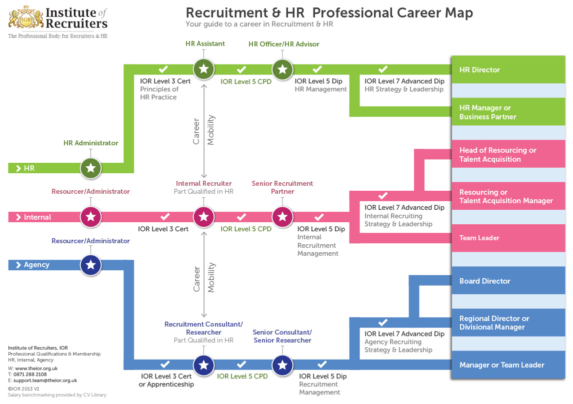 House Mapping Software Ior Launches Recruitment Amp Hr Professional Career Map