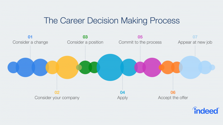 decision making process changing jobs However, career decisions are rarely that cut-and-dried so, how  people often  make job changes because it makes sense in the short term.