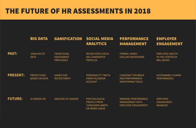 The Future of HR Assessment in 2018